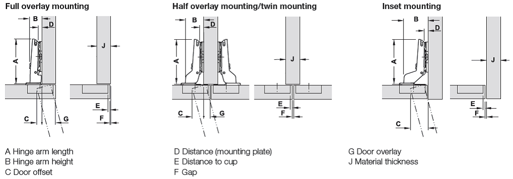 types of mounting
